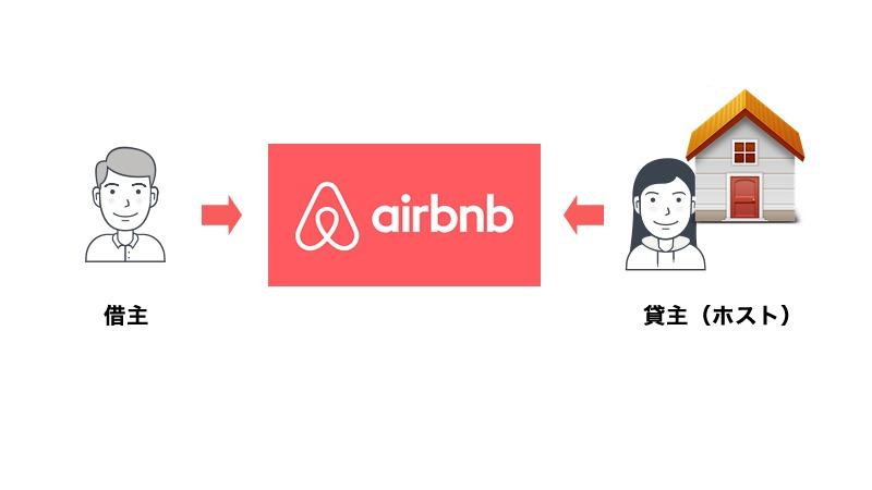 e-career-airbnb