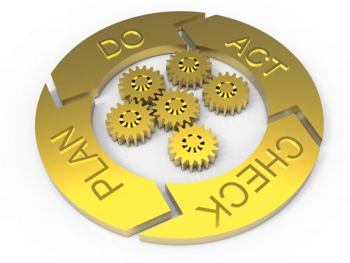 PDCA Lifecycle (Plan Do Check Act)